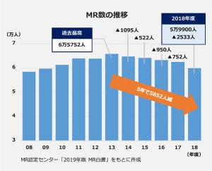 MRの人数の推移を表した画像